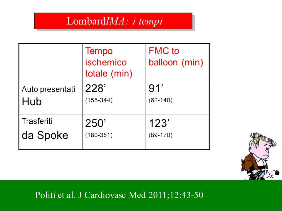 LombardIMA: i tempi Tempo ischemico totale (min) FMC to balloon (min) Auto presentati Hub 228 (155-344) 91 (62-140) Trasferiti da Spoke 250 (180-381)
