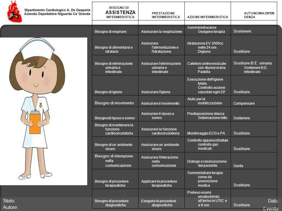 Data: Evento: Titolo: Autore: BISOGNO DI ASSISTENZA INFERMIERISTICA PRESTAZIONE INFERMIERISTICAAZIONE INFERMIERISTICA CONTINUUM AUTONOMIA/DIPEN DENZA Bisogno di respirareAssicurare la respirazione Somministrazione Ossigeno terapia Sostenere Bisogno di alimentarsi e idratarsi Assicurare l alimentazione e l idratazione Idratazione EV 3000cc nelle 24 ore.