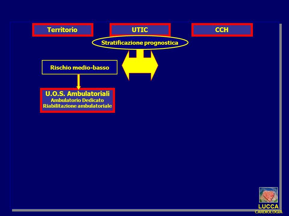 UTIC Stratificazione prognostica Rischio medio-basso U.O.S. Ambulatoriali Ambulatorio Dedicato Riabilitazione ambulatoriale CCHTerritorio LUCCA CARDIO