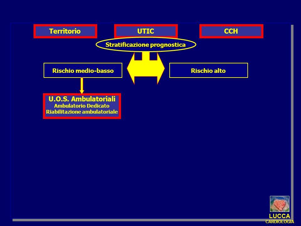 UTIC Stratificazione prognostica Rischio altoRischio medio-basso U.O.S. Ambulatoriali Ambulatorio Dedicato Riabilitazione ambulatoriale CCHTerritorio