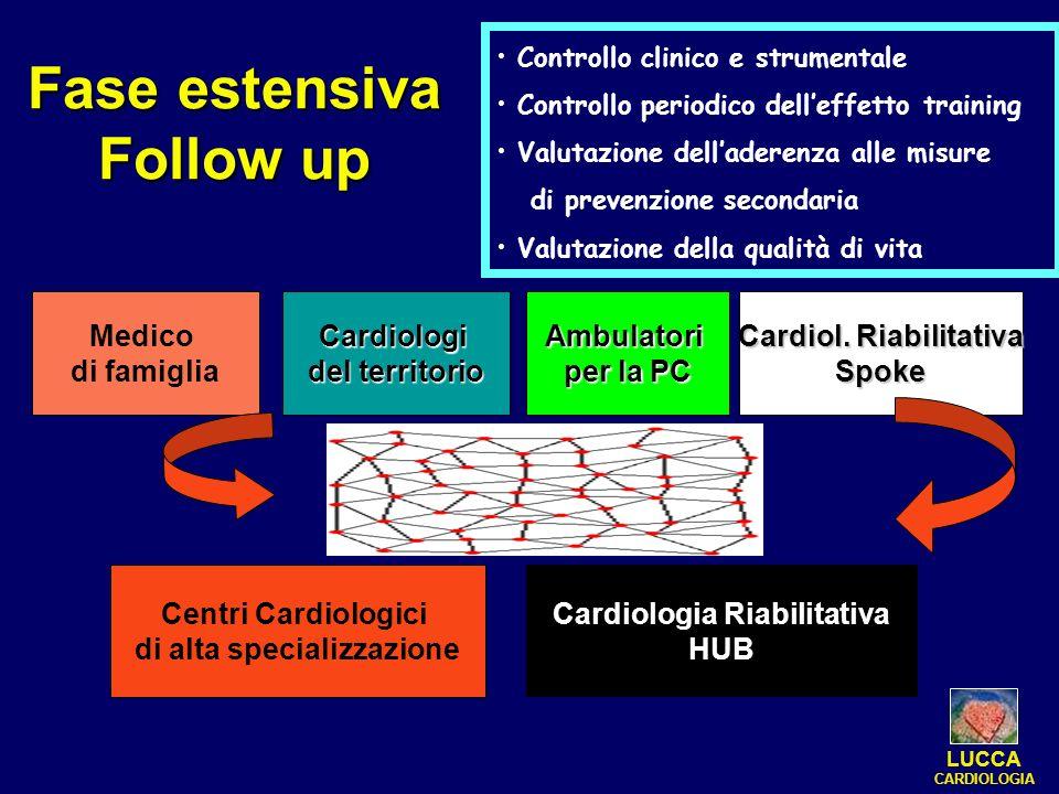 Fase estensiva Follow up Medico di famigliaCardiologi del territorio Ambulatori per la PC Cardiol. Riabilitativa Spoke Centri Cardiologici di alta spe