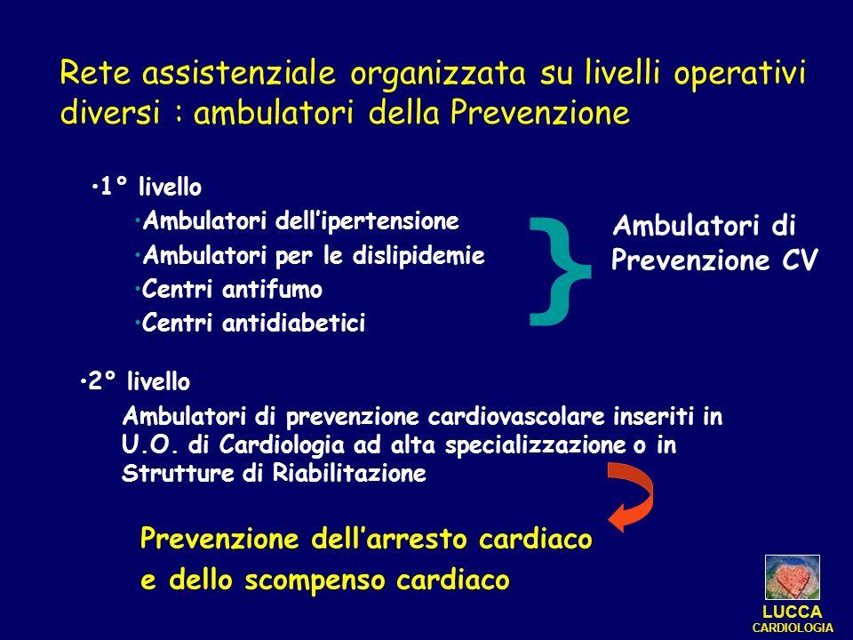 1° livello Ambulatori dellipertensione Ambulatori per le dislipidemie Centri antifumo Centri antidiabetici Prevenzione dellarresto cardiaco e dello sc