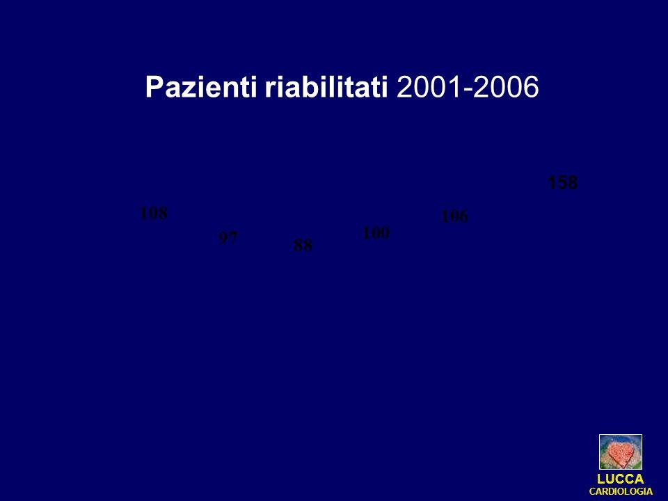 Pazienti riabilitati 2001-2006 106 100 88 97 108 LUCCA CARDIOLOGIA 158