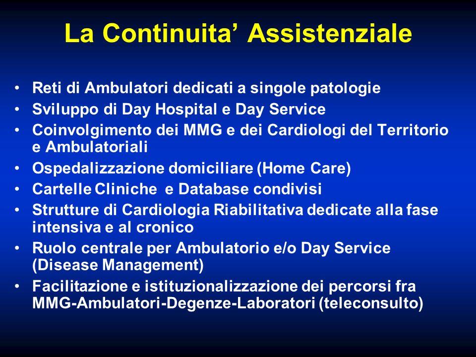 La Continuita Assistenziale Reti di Ambulatori dedicati a singole patologie Sviluppo di Day Hospital e Day Service Coinvolgimento dei MMG e dei Cardio