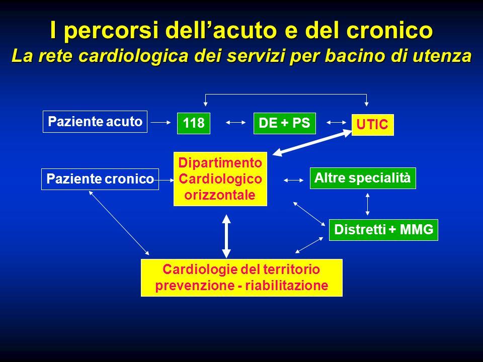I percorsi dellacuto e del cronico La rete cardiologica dei servizi per bacino di utenza Paziente acuto 118DE + PS UTIC Altre specialità Dipartimento Cardiologico orizzontale Paziente cronico Cardiologie del territorio prevenzione - riabilitazione Distretti + MMG