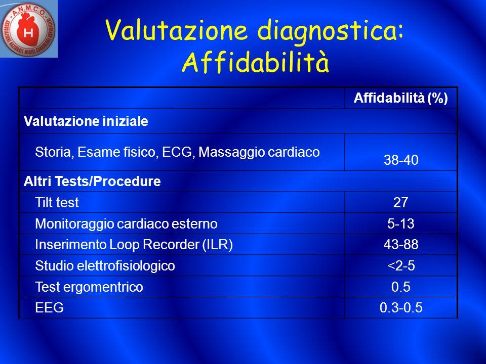 Valutazione diagnostica: Affidabilità Affidabilità (%) Valutazione iniziale Storia, Esame fisico, ECG, Massaggio cardiaco 38-40 Altri Tests/Procedure