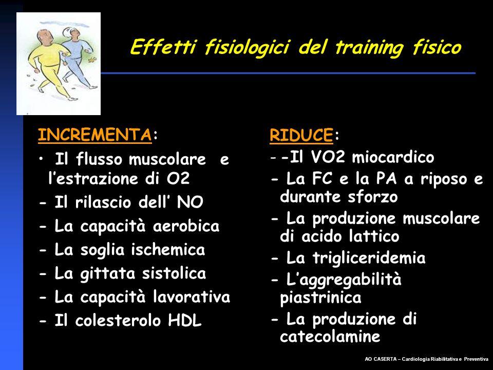 AO CASERTA – Cardiologia Riabilitativa e Preventiva Effetti fisiologici del training fisico INCREMENTA: Il flusso muscolare e lestrazione di O2 - Il r