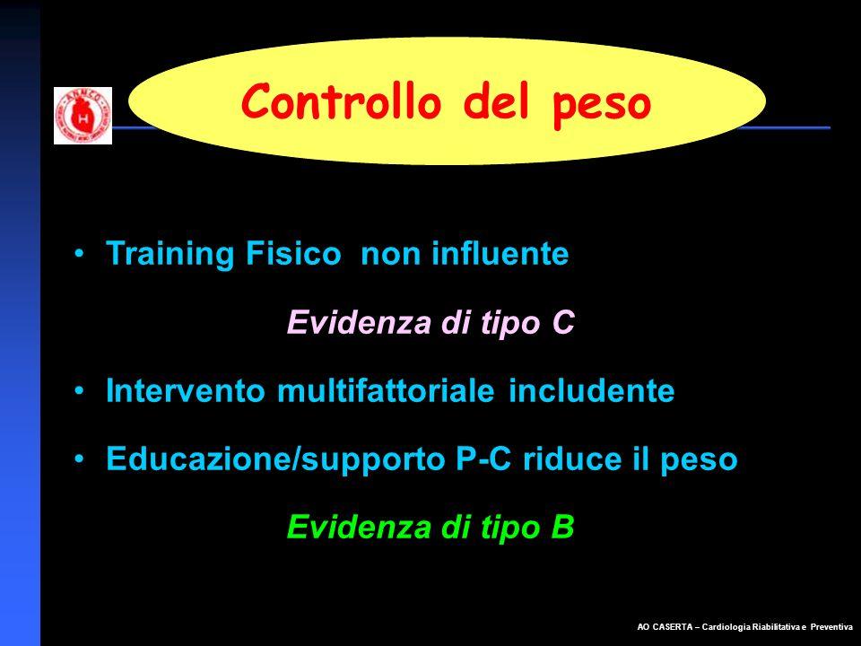 AO CASERTA – Cardiologia Riabilitativa e Preventiva Controllo del peso Training Fisico non influente Evidenza di tipo C Intervento multifattoriale inc