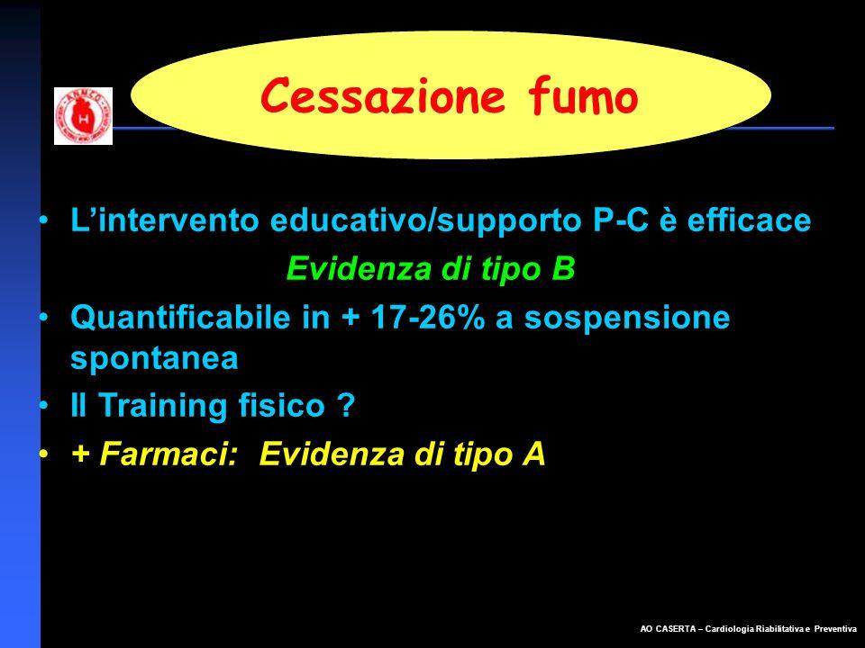 AO CASERTA – Cardiologia Riabilitativa e Preventiva Cessazione fumo Lintervento educativo/supporto P-C è efficace Evidenza di tipo B Quantificabile in