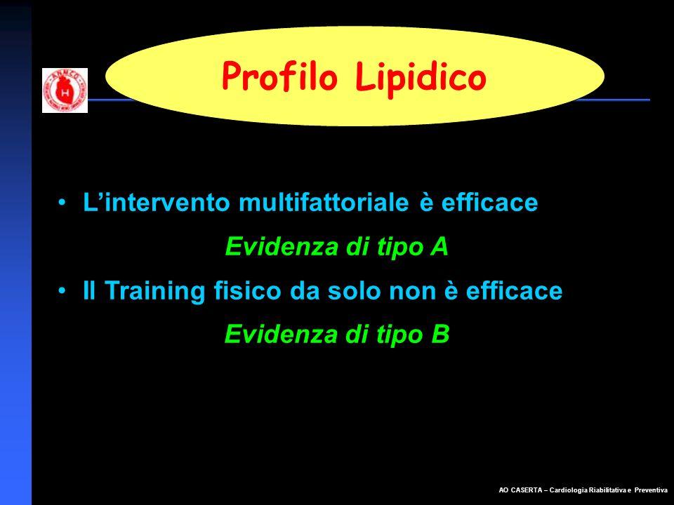 AO CASERTA – Cardiologia Riabilitativa e Preventiva Profilo Lipidico Lintervento multifattoriale è efficace Evidenza di tipo A Il Training fisico da s