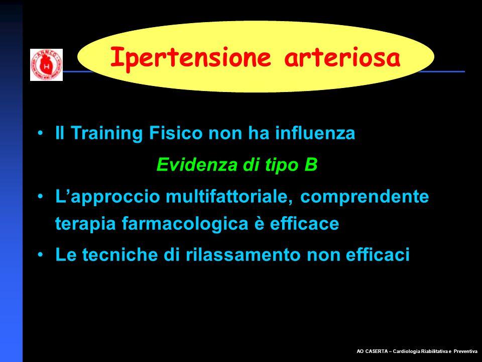 AO CASERTA – Cardiologia Riabilitativa e Preventiva Ipertensione arteriosa Il Training Fisico non ha influenza Evidenza di tipo B Lapproccio multifatt