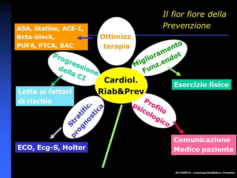 AO CASERTA – Cardiologia Riabilitativa e Preventiva Morbilità e Mortalità 2 Meta - Analisi di Oldridge (JAMA 1988;260:945) - 10 RCTs per 4.347 pz post-IMA età<71a - Mortalità Totale: 12.9 vs 16.1 (- 24%) p=.004 (OD 0.63-0.92) - Mortalità CV : 9.9 vs 12.6 (- 25%) p=.006 (OD 0.62-0.93)