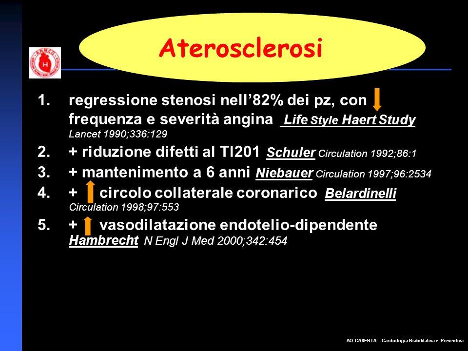 AO CASERTA – Cardiologia Riabilitativa e Preventiva 1.regressione stenosi nell82% dei pz, con frequenza e severità angina Life Style Haert Study Lance