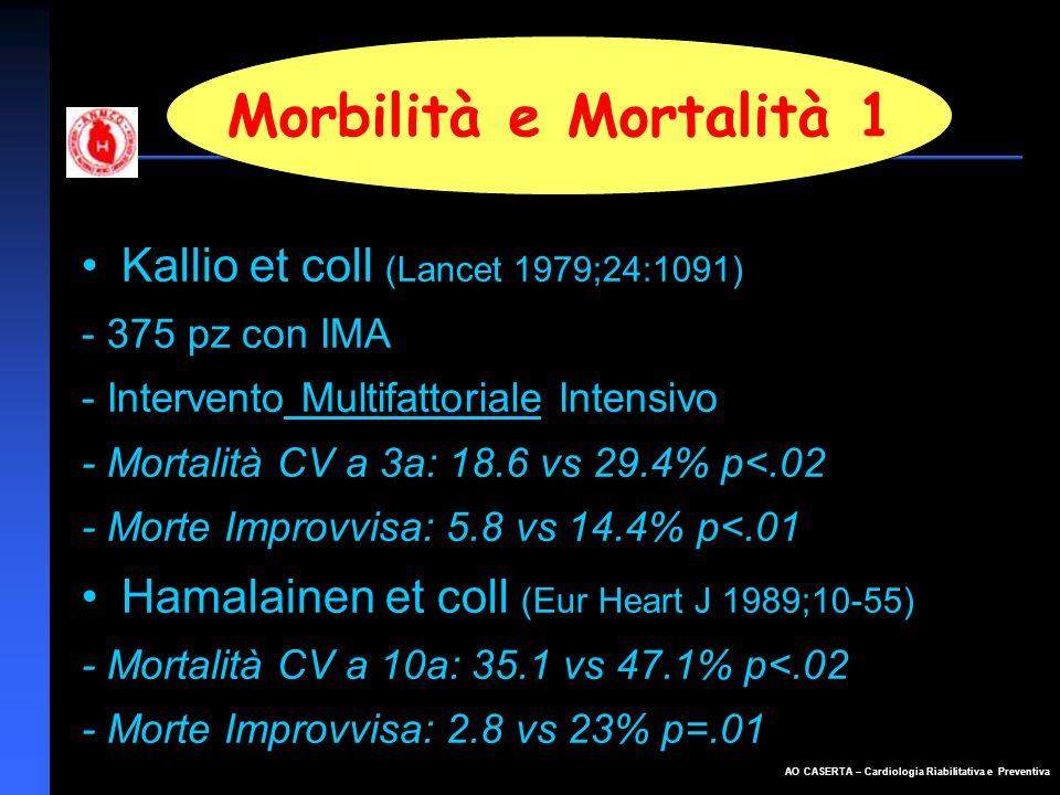 AO CASERTA – Cardiologia Riabilitativa e Preventiva Morbilità e Mortalità 1 Kallio et coll (Lancet 1979;24:1091) - 375 pz con IMA - Intervento Multifa