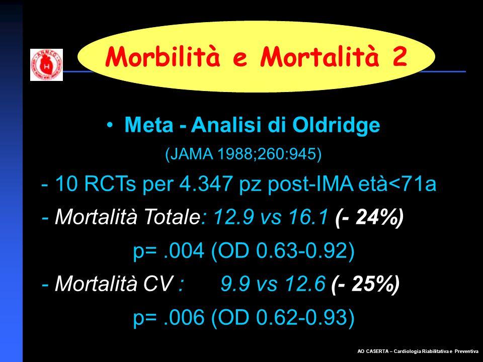 AO CASERTA – Cardiologia Riabilitativa e Preventiva Morbilità e Mortalità 2 Meta - Analisi di Oldridge (JAMA 1988;260:945) - 10 RCTs per 4.347 pz post