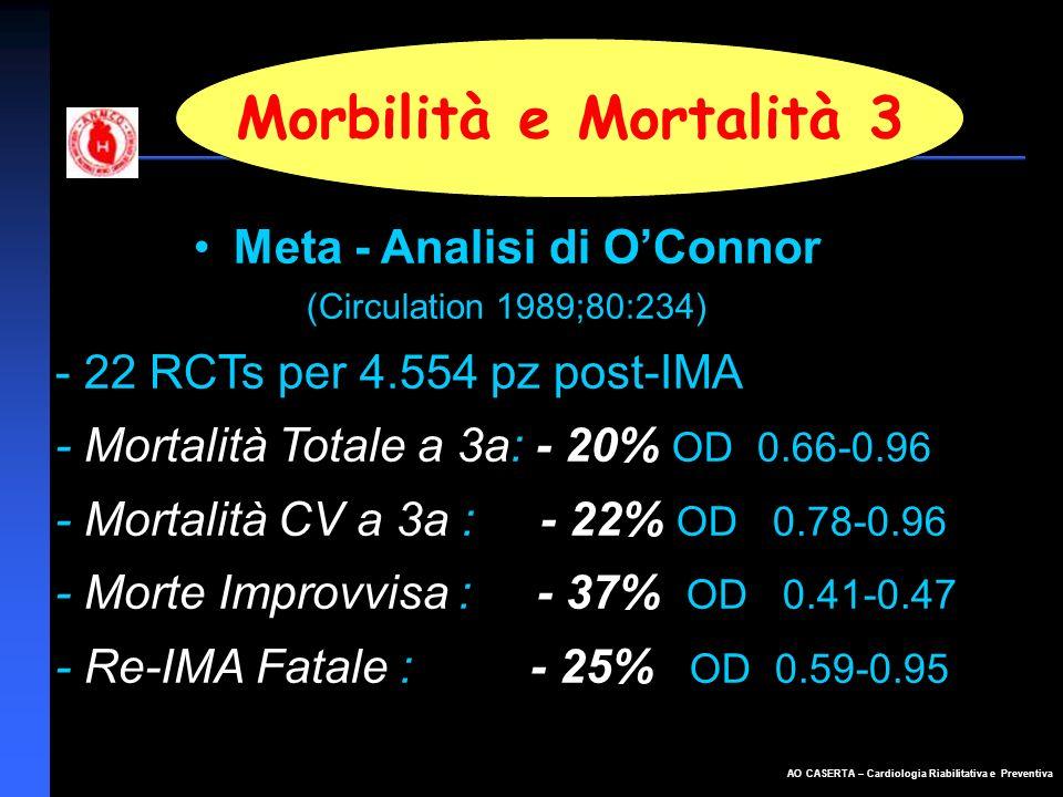 AO CASERTA – Cardiologia Riabilitativa e Preventiva Morbilità e Mortalità 3 Meta - Analisi di OConnor (Circulation 1989;80:234) - 22 RCTs per 4.554 pz
