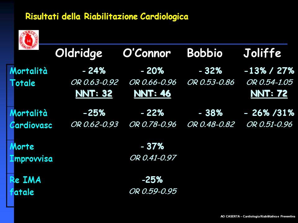 AO CASERTA – Cardiologia Riabilitativa e Preventiva Risultati della Riabilitazione Cardiologica Oldridge OConnor Bobbio Joliffe Mortalità Totale - 24%