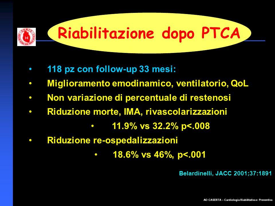 AO CASERTA – Cardiologia Riabilitativa e Preventiva Riabilitazione dopo PTCA 118 pz con follow-up 33 mesi: Miglioramento emodinamico, ventilatorio, Qo