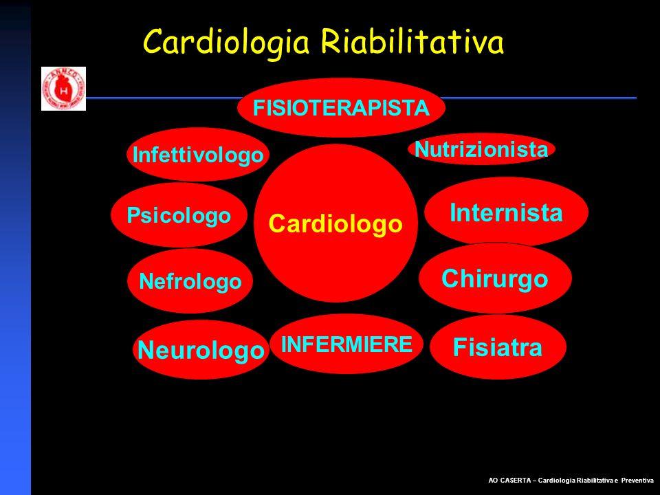 AO CASERTA – Cardiologia Riabilitativa e Preventiva Maggiore consapevolezza da parte della Cardiologia Italiana dei benefici della RC Intervento sistematico in tutti i pazienti cardiopatici orientato alla prevenzione secondaria e alla qualità della vita