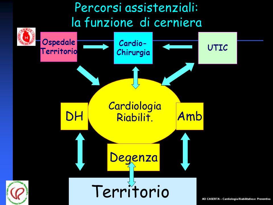 AO CASERTA – Cardiologia Riabilitativa e Preventiva Percorsi assistenziali: la funzione di cerniera Ospedale Territorio Cardio- Chirurgia Cardiologia