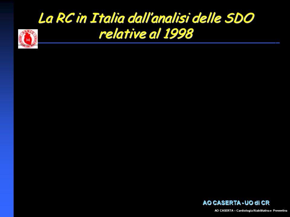 AO CASERTA – Cardiologia Riabilitativa e Preventiva La RC in Italia dallanalisi delle SDO relative al 1998 AO CASERTA - UO di CR