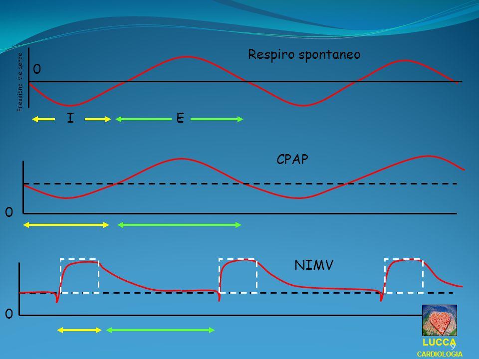 CPAP Ventilazione spontanea con supporto di pressione positiva continua Si applica una pressione positiva statica superiore a quella atmosferica, determinabile e variabile, mantenuta sia nel ciclo espiratorio che in quello espiratorio Aumenta il gradiente respiratorio tra gli alveoli e la pleura Aumenta le pressioni intratoraciche che richiamano i liquidi dagli alveoli e dallinterstizio Ventilazione spontanea con supporto di pressione positiva continua Si applica una pressione positiva statica superiore a quella atmosferica, determinabile e variabile, mantenuta sia nel ciclo espiratorio che in quello espiratorio Aumenta il gradiente respiratorio tra gli alveoli e la pleura Aumenta le pressioni intratoraciche che richiamano i liquidi dagli alveoli e dallinterstizio LUCCA CARDIOLOGIA 10