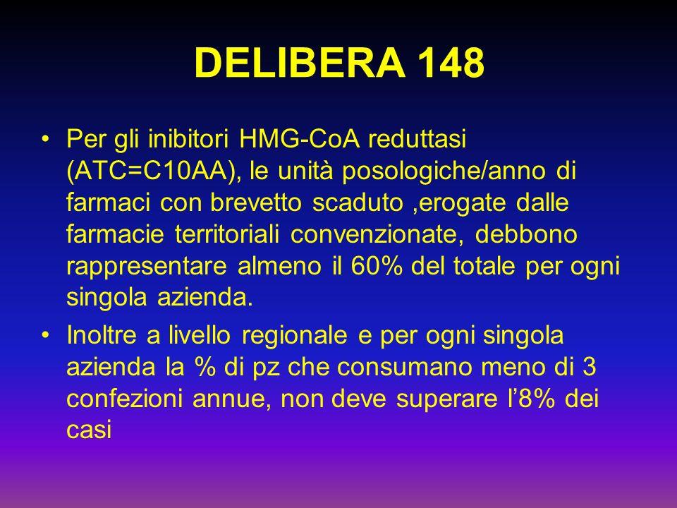 DELIBERA 148 Per gli inibitori HMG-CoA reduttasi (ATC=C10AA), le unità posologiche/anno di farmaci con brevetto scaduto,erogate dalle farmacie territoriali convenzionate, debbono rappresentare almeno il 60% del totale per ogni singola azienda.