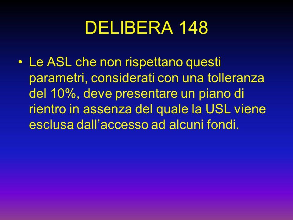 DELIBERA 148 Le ASL che non rispettano questi parametri, considerati con una tolleranza del 10%, deve presentare un piano di rientro in assenza del quale la USL viene esclusa dallaccesso ad alcuni fondi.