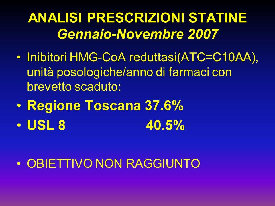 ANALISI PRESCRIZIONI STATINE Gennaio-Novembre 2007 Inibitori HMG-CoA reduttasi(ATC=C10AA), unità posologiche/anno di farmaci con brevetto scaduto: Regione Toscana 37.6% USL 8 40.5% OBIETTIVO NON RAGGIUNTO