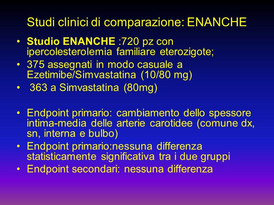 Studi clinici di comparazione: ENANCHE Studio ENANCHE :720 pz con ipercolesterolemia familiare eterozigote; 375 assegnati in modo casuale a Ezetimibe/Simvastatina (10/80 mg) 363 a Simvastatina (80mg) Endpoint primario: cambiamento dello spessore intima-media delle arterie carotidee (comune dx, sn, interna e bulbo) Endpoint primario:nessuna differenza statisticamente significativa tra i due gruppi Endpoint secondari: nessuna differenza