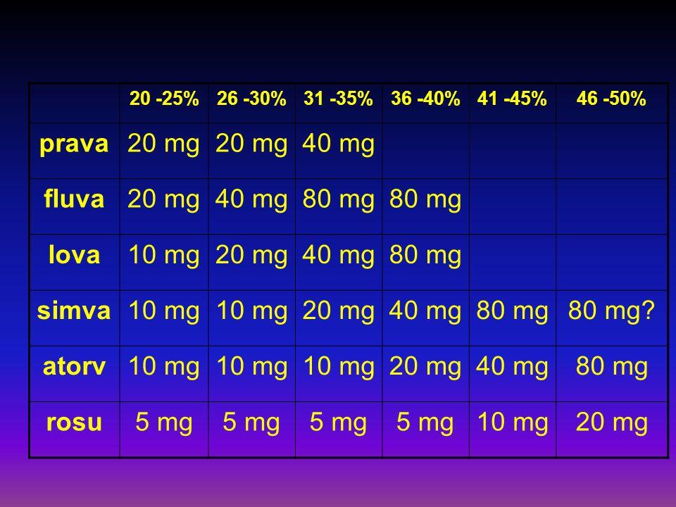 20 -25%26 -30%31 -35%36 -40%41 -45%46 -50% prava20 mg 40 mg fluva20 mg40 mg80 mg lova10 mg20 mg40 mg80 mg simva10 mg 20 mg40 mg80 mg80 mg.