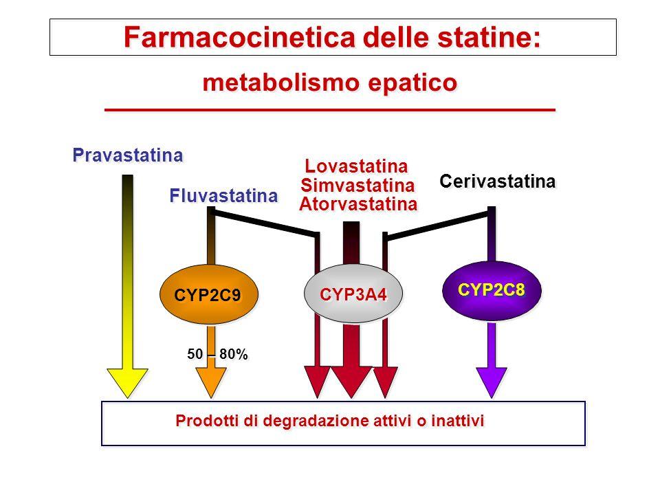 Farmacocinetica delle statine: metabolismo epatico Fluvastatina Lovastatina Simvastatina Atorvastatina Cerivastatina Pravastatina 50 – 80% Prodotti di degradazione attivi o inattivi CYP2C9 CYP3A4 CYP2C8