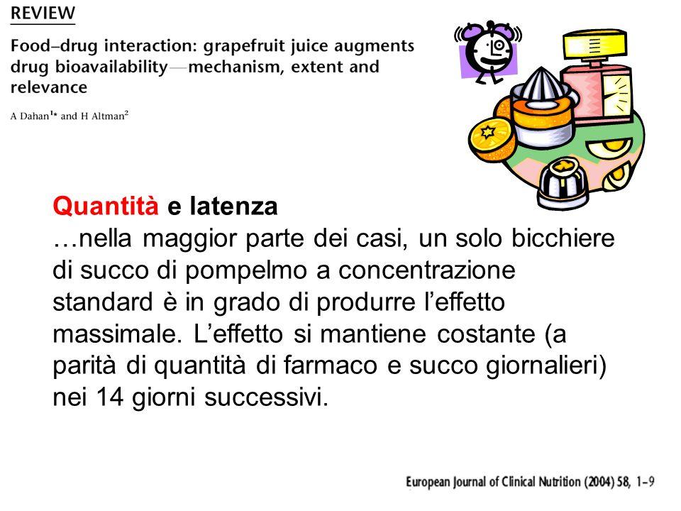 Quantità e latenza …nella maggior parte dei casi, un solo bicchiere di succo di pompelmo a concentrazione standard è in grado di produrre leffetto massimale.