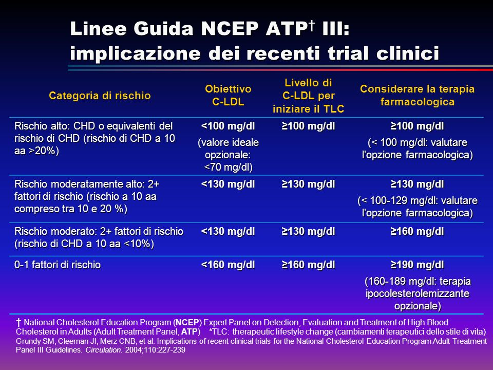 Linee Guida NCEP ATP III: implicazione dei recenti trial clinici National Cholesterol Education Program (NCEP) Expert Panel on Detection, Evaluation and Treatment of High Blood Cholesterol in Adults (Adult Treatment Panel, ATP) *TLC: therapeutic lifestyle change (cambiamenti terapeutici dello stile di vita) Grundy SM, Cleeman JI, Merz CNB, et al.