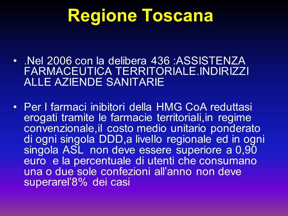 Regione Toscana.Nel 2006 con la delibera 436 :ASSISTENZA FARMACEUTICA TERRITORIALE.INDIRIZZI ALLE AZIENDE SANITARIE Per I farmaci inibitori della HMG CoA reduttasi erogati tramite le farmacie territoriali,in regime convenzionale,il costo medio unitario ponderato di ogni singola DDD,a livello regionale ed in ogni singola ASL non deve essere superiore a 0,90 euro e la percentuale di utenti che consumano una o due sole confezioni allanno non deve superarel8% dei casi