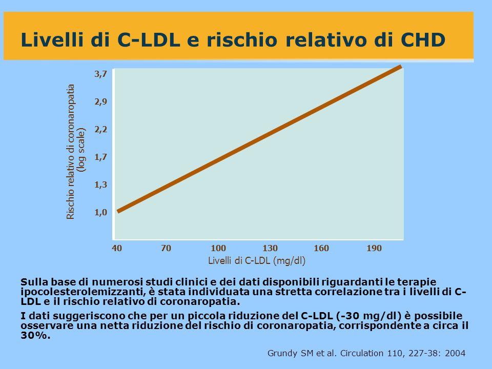 Livelli di C-LDL e rischio relativo di CHD Sulla base di numerosi studi clinici e dei dati disponibili riguardanti le terapie ipocolesterolemizzanti, è stata individuata una stretta correlazione tra i livelli di C- LDL e il rischio relativo di coronaropatia.