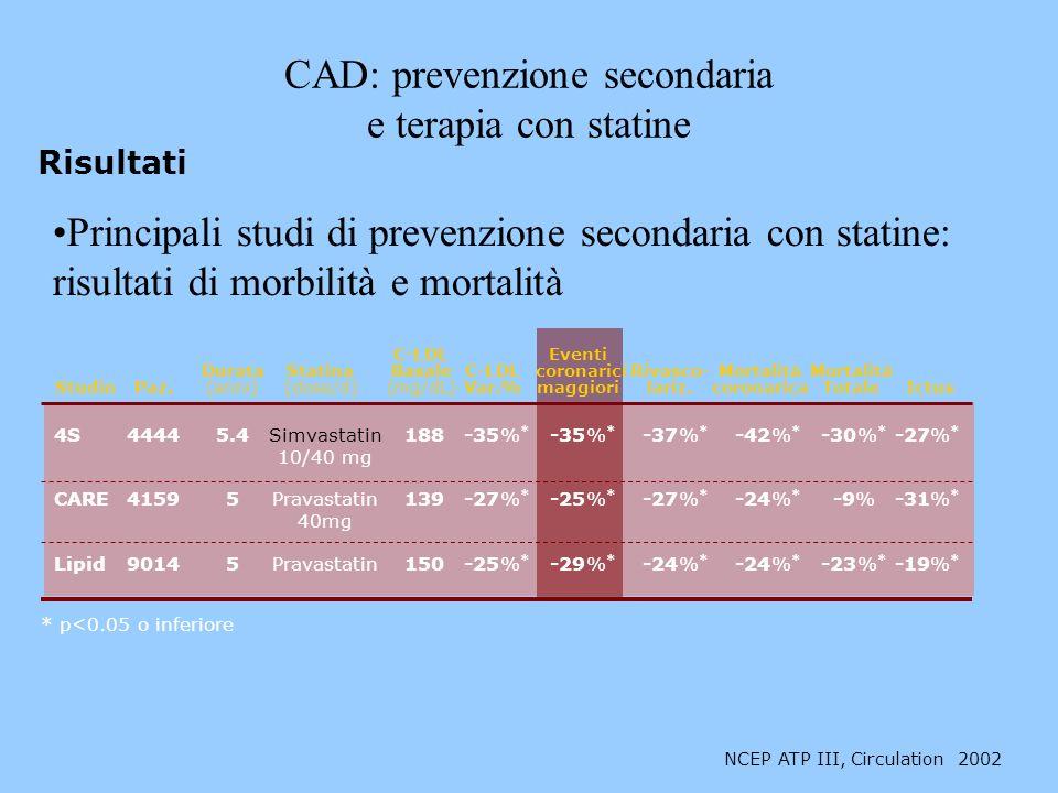 CAD: prevenzione secondaria e terapia con statine Principali studi di prevenzione secondaria con statine: risultati di morbilità e mortalità Risultati NCEP ATP III, Circulation 2002 4S44445.4Simvastatin188-35% * -35% * -37% * -42% * -30% * -27% * 10/40 mg CARE41595Pravastatin139-27% * -25% * -27% * -24% * -9%-31% * 40mg Lipid90145Pravastatin150-25% * -29% * -24% * -24% * -23% * -19% * Studio * p<0.05 o inferiore Paz.