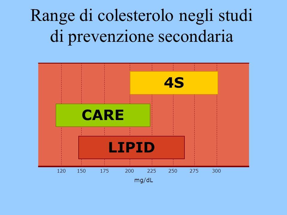 Range di colesterolo negli studi di prevenzione secondaria mg/dL 300275225200150120175250 4S CARE LIPID