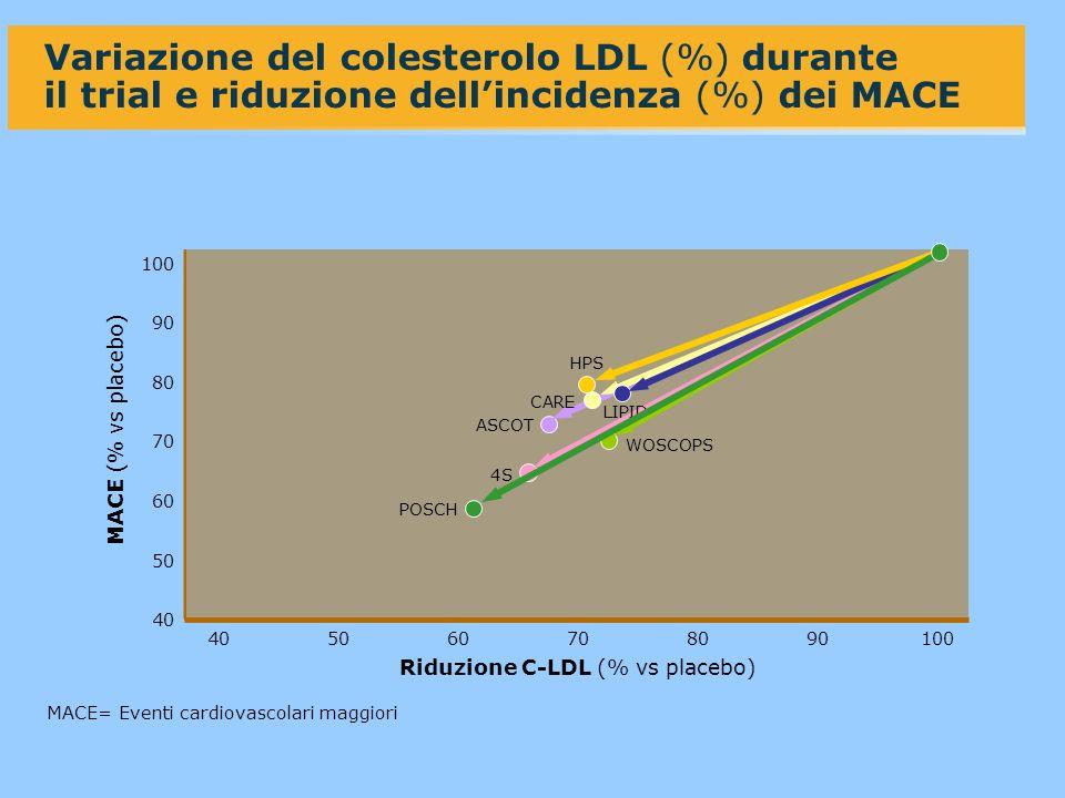 40 100 4050 90 80 70 60 50 60708090100 MACE (% vs placebo) Variazione del colesterolo LDL (%) durante il trial e riduzione dellincidenza (%) dei MACE Riduzione C-LDL (% vs placebo) CARE WOSCOPS LIPID 4S ASCOT HPS POSCH MACE= Eventi cardiovascolari maggiori