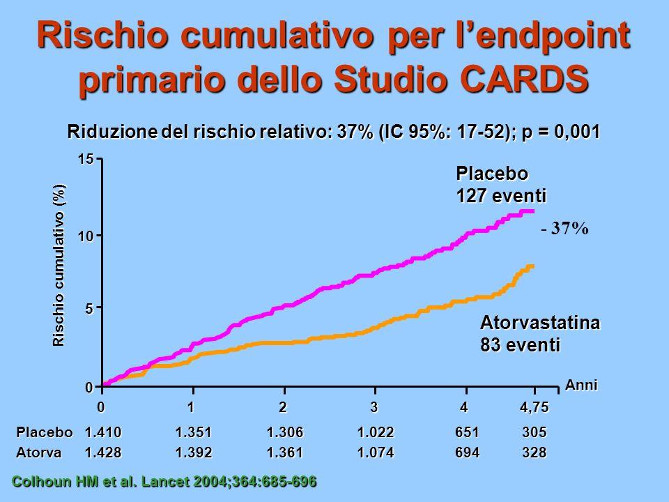 Rischio cumulativo per lendpoint primario dello Studio CARDS Riduzione del rischio relativo: 37% (IC 95%: 17-52); p = 0,001 Anni 328 305 694 651 1.074 1.022 1.361 1.306 1.392 1.351 Atorva Placebo 1.428 1.410 Placebo 127 eventi Atorvastatina 83 eventi Rischio cumulativo (%) 0 5 10 15 012344,75 Colhoun HM et al.