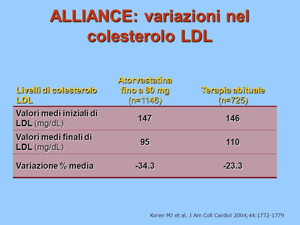 ALLIANCE: variazioni nel colesterolo LDL Koren MJ et al.