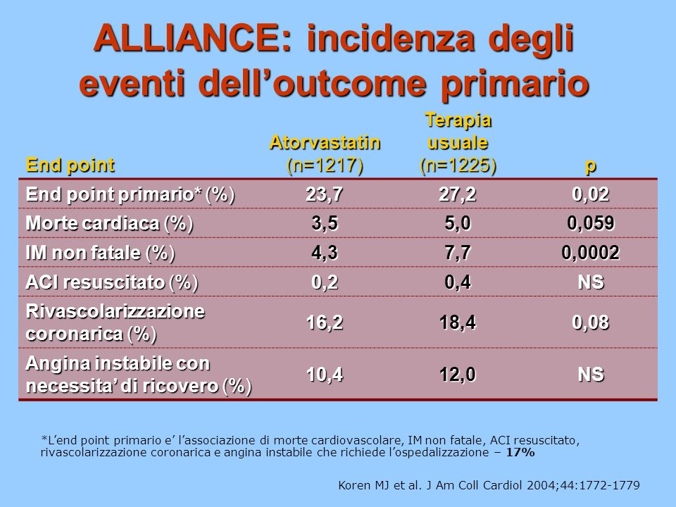ALLIANCE: incidenza degli eventi delloutcome primario Koren MJ et al. J Am Coll Cardiol 2004;44:1772-1779 End point Atorvastatin (n=1217) Terapia usua