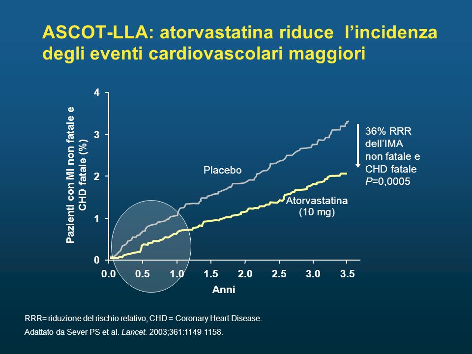 Lo studio TNT (Treating to New Targets): razionale 140 (3,6) 30 0 25 20 5 Pazienti con eventi coronarici (%) C-LDL, mg/dL (mmol/L) 15 60 (1,6) 10 80 (2,1) 100 (2,6) 120 (3,1) 160 (4,1) 180 (4,7) 200 (5,2) Atorvastatina 80 mg Atorvastatina 10 mg Screening TNT .