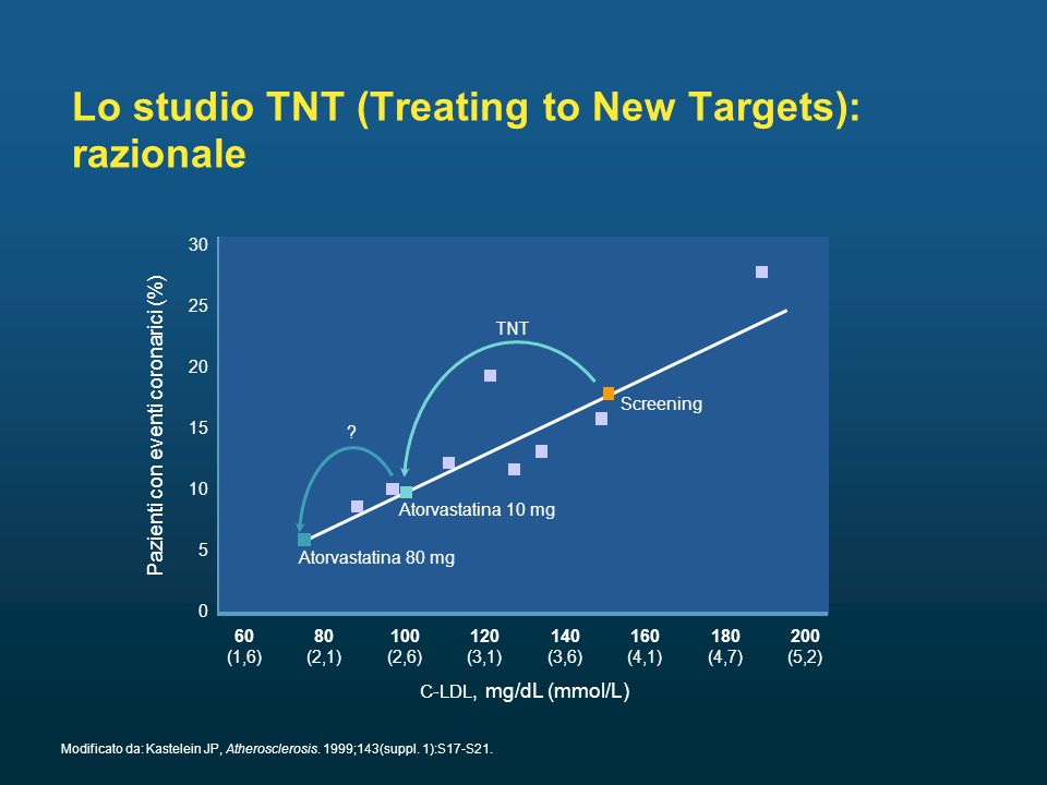 Lo studio TNT (Treating to New Targets): razionale 140 (3,6) 30 0 25 20 5 Pazienti con eventi coronarici (%) C-LDL, mg/dL (mmol/L) 15 60 (1,6) 10 80 (