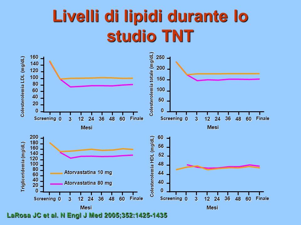 Incidenza cumulativa di eventi cardiovascolari nello studio TNT Atorvastatina 10 mg Atorvastatina 80 mg LaRosa JC et al.