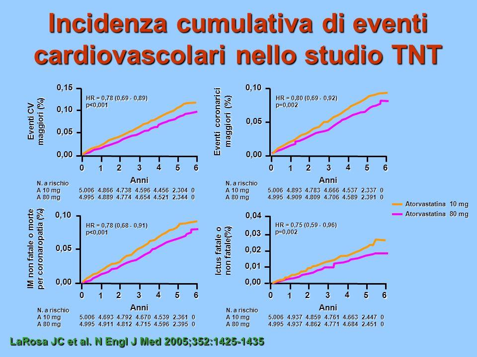 IDEAL: eventi coronarici maggiori Anni dalla randomizzazione MCE Cumulative Hazard (%) 012345 0 4 8 12 Simvastatina 20-40 mg Atorvastatina 80 mg (95% CI = 0.78-1.01), HR = 0.89, P=.07 JAMA.