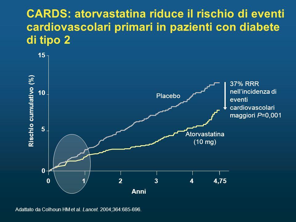 CARDS: atorvastatina riduce il rischio di eventi cardiovascolari primari in pazienti con diabete di tipo 2 Adattato da Colhoun HM et al.
