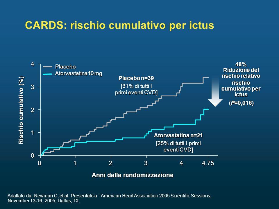 Placebo n=39 [31% di tutti I primi eventi CVD] Atorvastatina n=21 [25% di tutti I primi eventi CVD] (P=0,016) CARDS: rischio cumulativo per ictus 0 0 Anni dalla randomizzazione Rischio cumulativo (%) 12344.75 1 2 3 4 Adattato da: Newman C, et al.