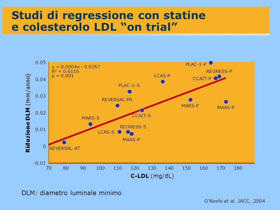 -0.01 0.05 7080 0.04 0.03 0.02 0.01 0 90100110120180 Riduzione DLM (mm/anno) Studi di regressione con statine e colesterolo LDL on trial C-LDL (mg/dL)