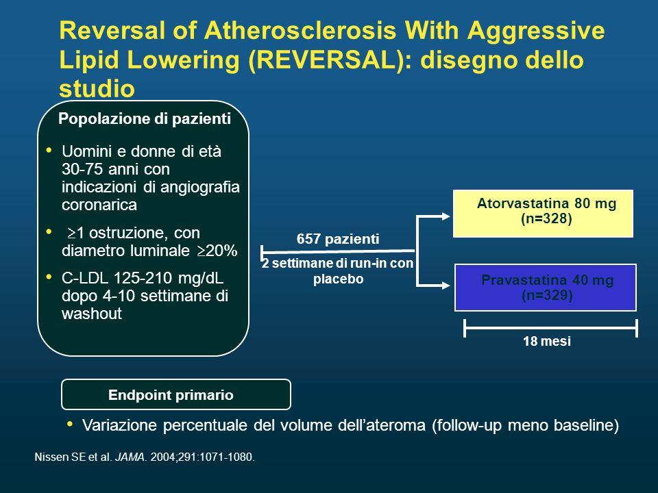 657 pazienti Uomini e donne di età 30-75 anni con indicazioni di angiografia coronarica 1 ostruzione, con diametro luminale 20% C-LDL 125-210 mg/dL dopo 4-10 settimane di washout Atorvastatina 80 mg (n=328) Pravastatina 40 mg (n=329) 18 mesi Reversal of Atherosclerosis With Aggressive Lipid Lowering (REVERSAL): disegno dello studio Popolazione di pazienti Variazione percentuale del volume dellateroma (follow-up meno baseline) Endpoint primario Nissen SE et al.